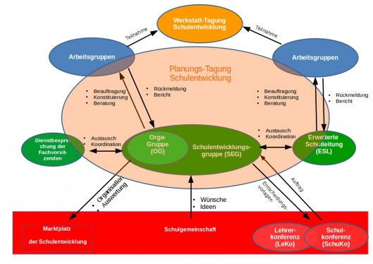 Organigramm der Gremienstruktur